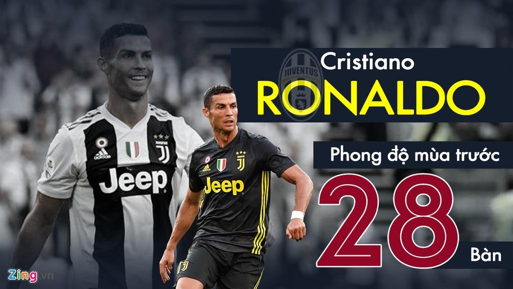 Ronaldo tiep tuc la tam diem cua bong da chau Au anh 1