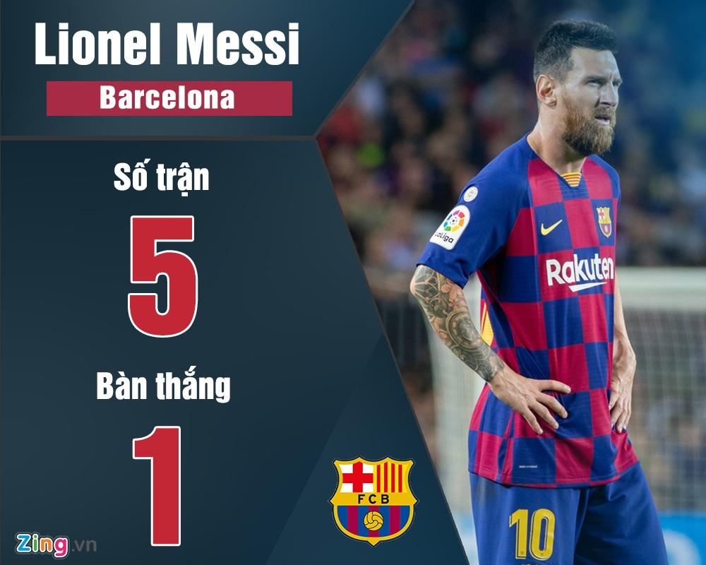 Phong do cua Messi va nhung so 10 mua nay hinh anh 6