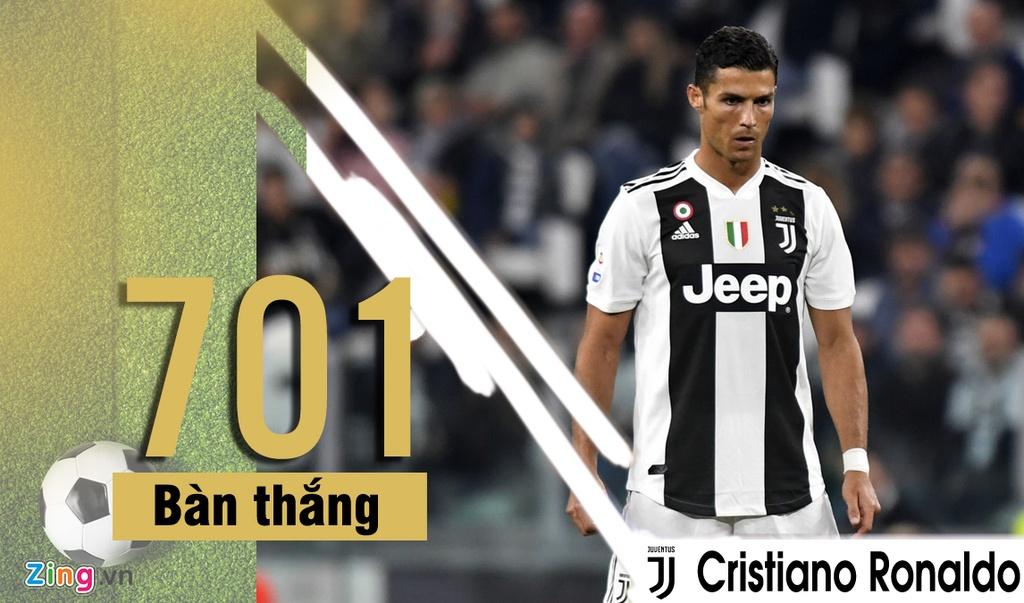 Ronaldo va nhung cau thu ghi ban nhieu nhat van con thi dau hinh anh 1