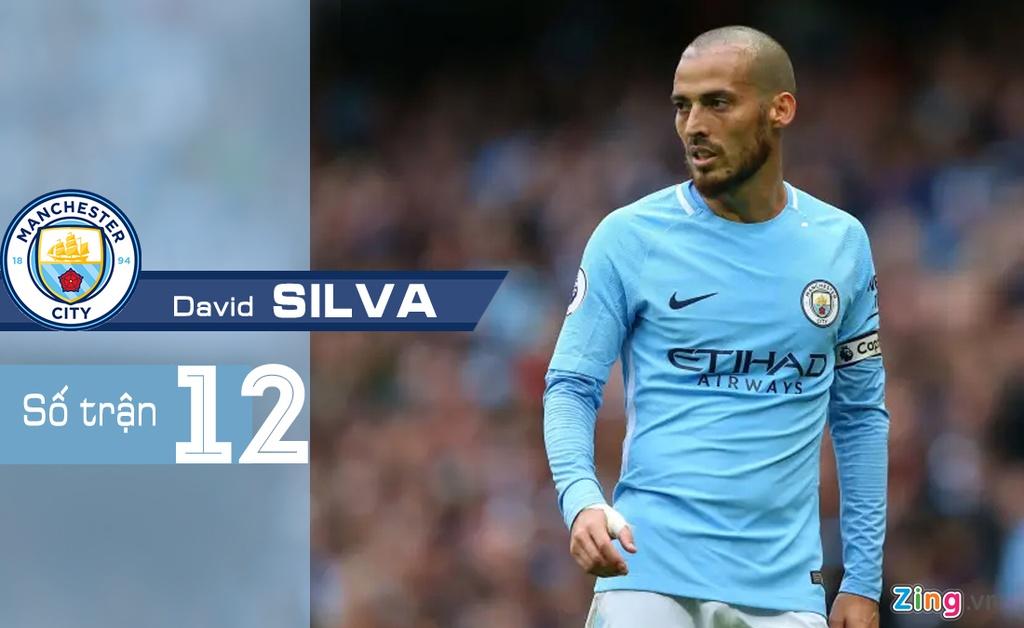 6 cau thu Man City dinh chan thuong truoc tran gap Liverpool hinh anh 6