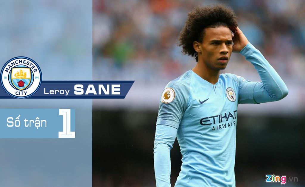6 cau thu Man City dinh chan thuong truoc tran gap Liverpool hinh anh 1