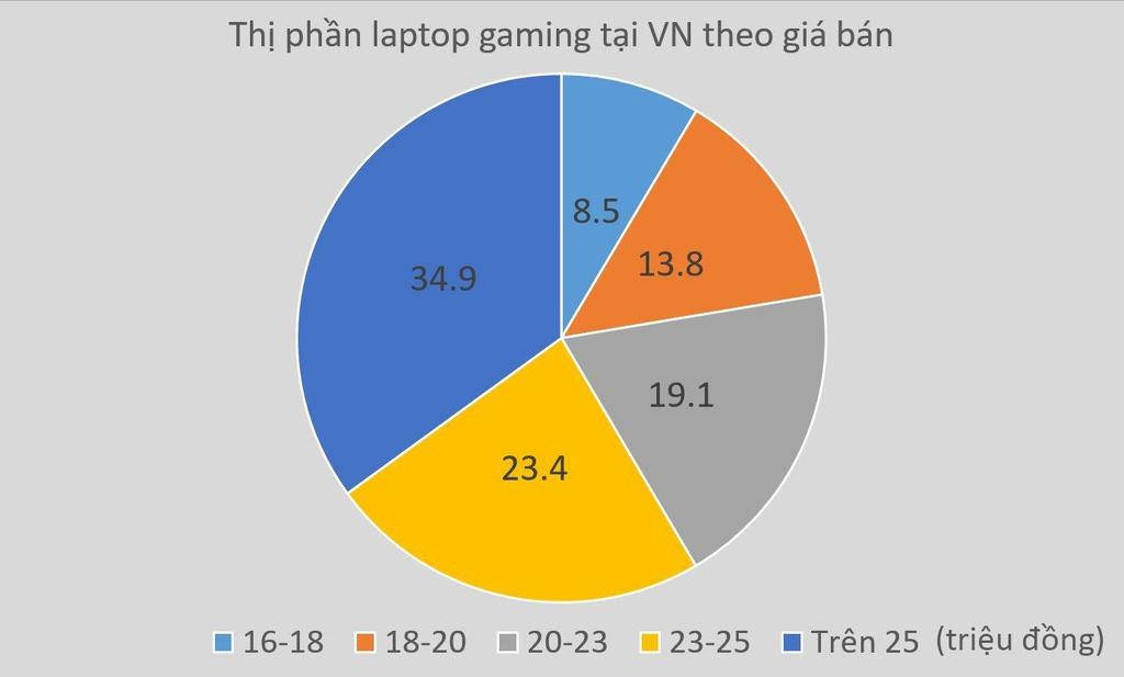 Thị phần laptop gaming theo phân khúc giá trong tháng 5.