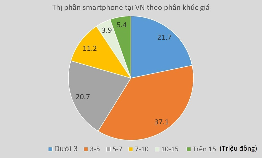 thi truong smartphone gia re anh 2