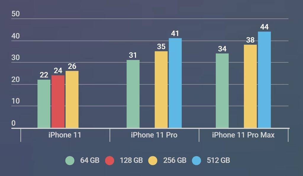 iPhone 11 chinh hang o VN cao nhat 44 trieu dong, ban cuoi thang 10 hinh anh 1