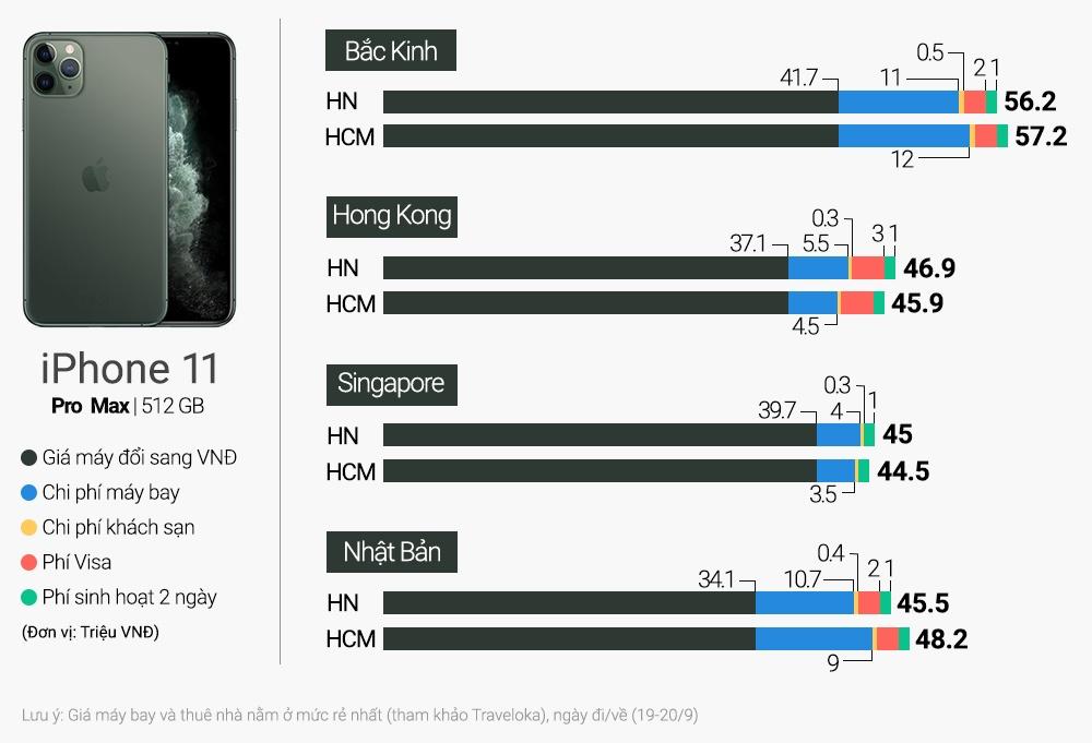 Người Việt nên đi Singapore mua iPhone 11 dù giá ở Hong Kong rẻ hơn