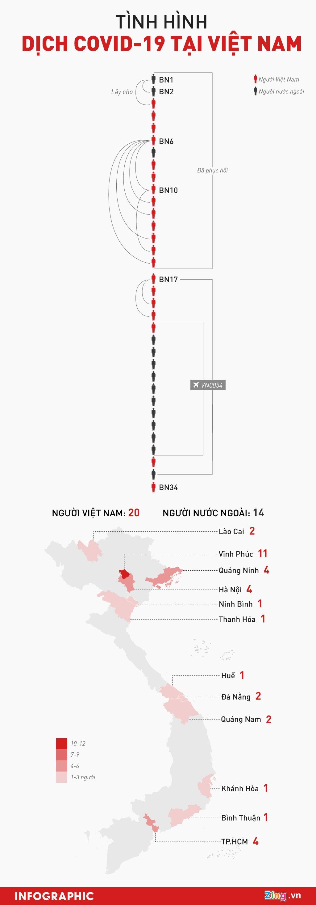 Trong 5 ngay, Viet Nam cong bo 18 benh nhan moi mac Covid-19 hinh anh 1 INFO_Covid19_o_VN_10_3.jpg