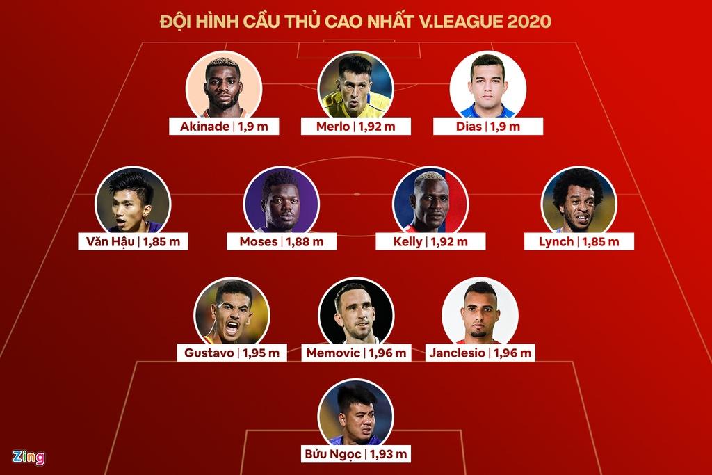 doi hinh cao nhat v.league 2020 anh 1
