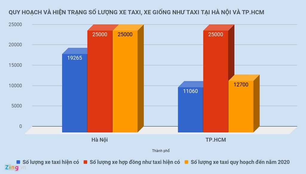 Taxi truyen thong kinh doanh kieu Uber, Grab duoc khong? hinh anh 3