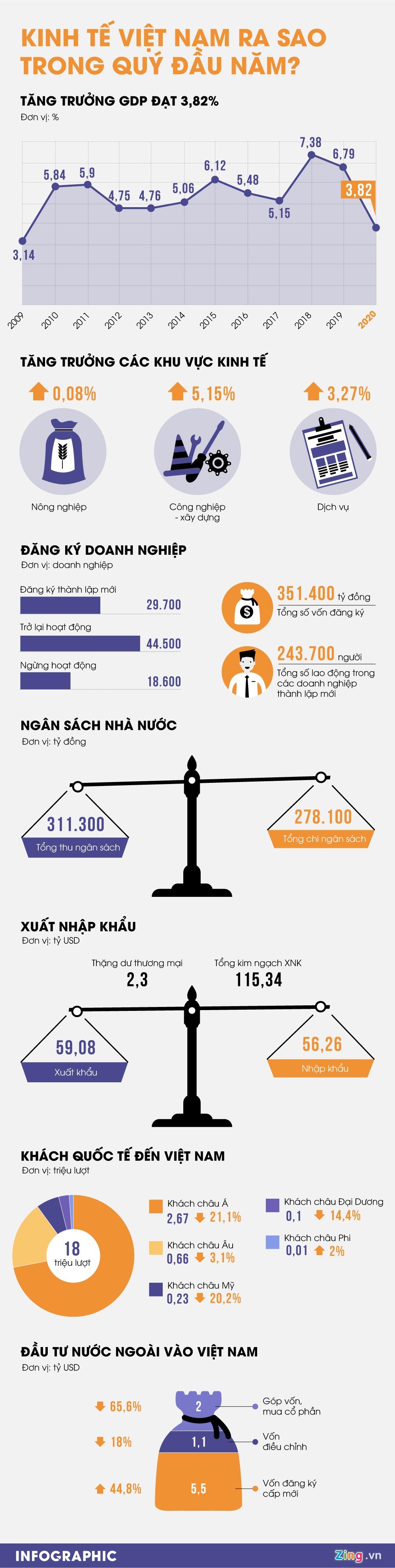 Kinh te Viet Nam ra sao trong quy dau nam? hinh anh 1 Kinh_te_Viet_Nam_ra_sao_trong_quy_dau_nam_.jpg
