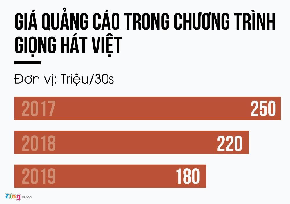 Gia quang cao Giong hat Viet 2019 tut doc cham day, loi tai ai? hinh anh 2