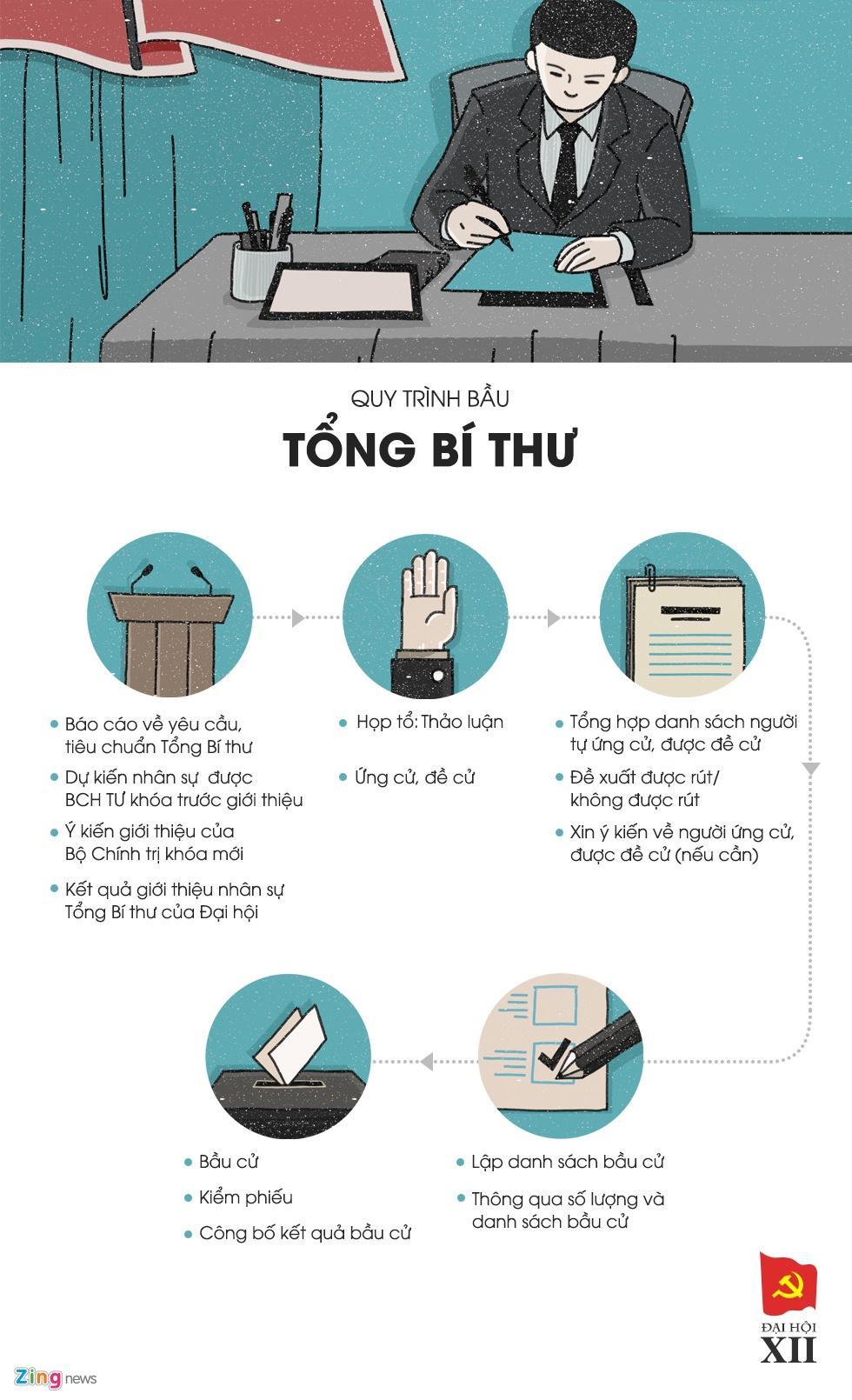 Bo Chinh tri, Tong bi thu Dang duoc bau the nao? hinh anh 3