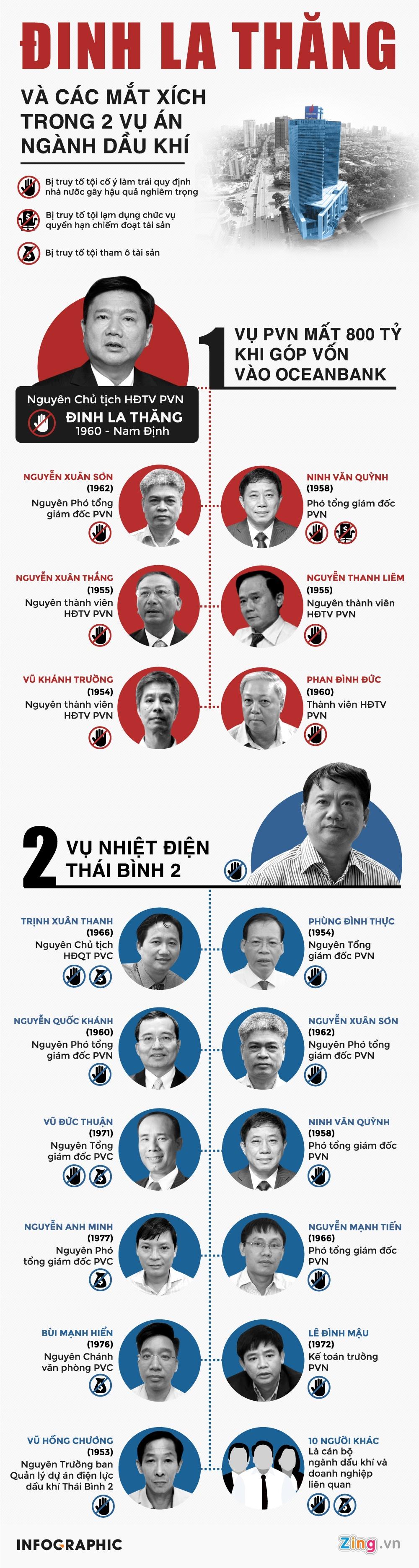 Ong Dinh La Thang va cac mat xich trong 2 vu an hinh anh 1
