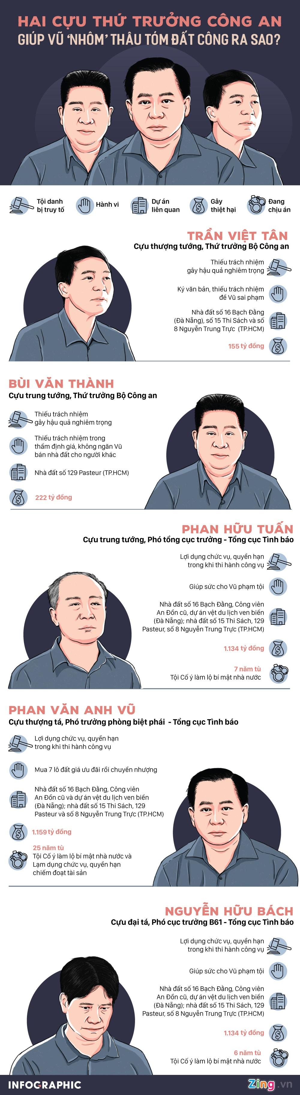 Hai cuu thu truong Bo Cong an bi de nghi 30-42 thang tu hinh anh 4