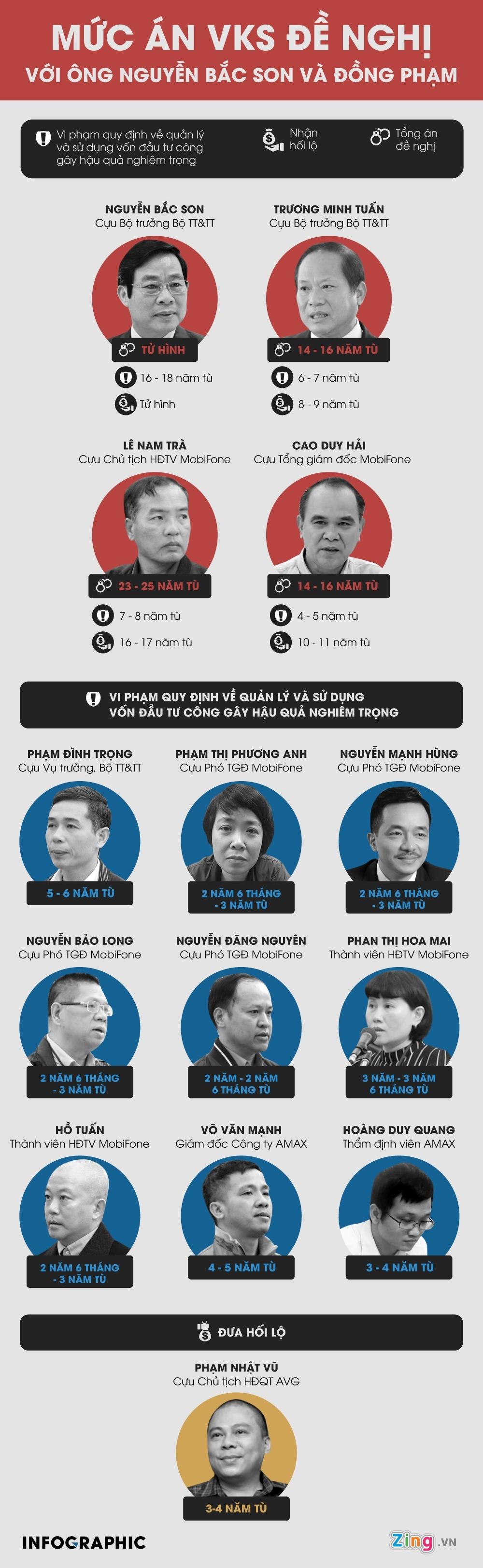 Ong Nguyen Bac Son nhan an chung than hinh anh 3 MUC_AN_VKS_DE_NGHI_VOI_ONG_NGUYEN_BAC_SON_VA_DONG_PHAM_2_.jpg