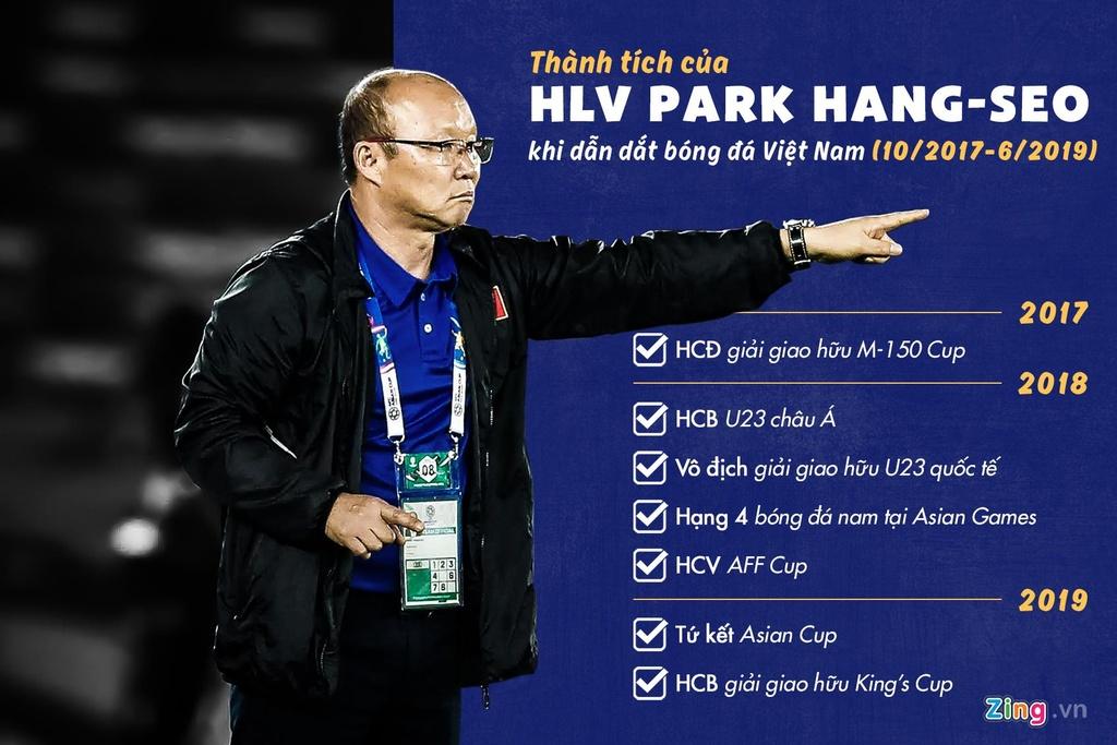 Vi sao VFF chua the gia han hop dong voi HLV Park Hang-seo? hinh anh 3