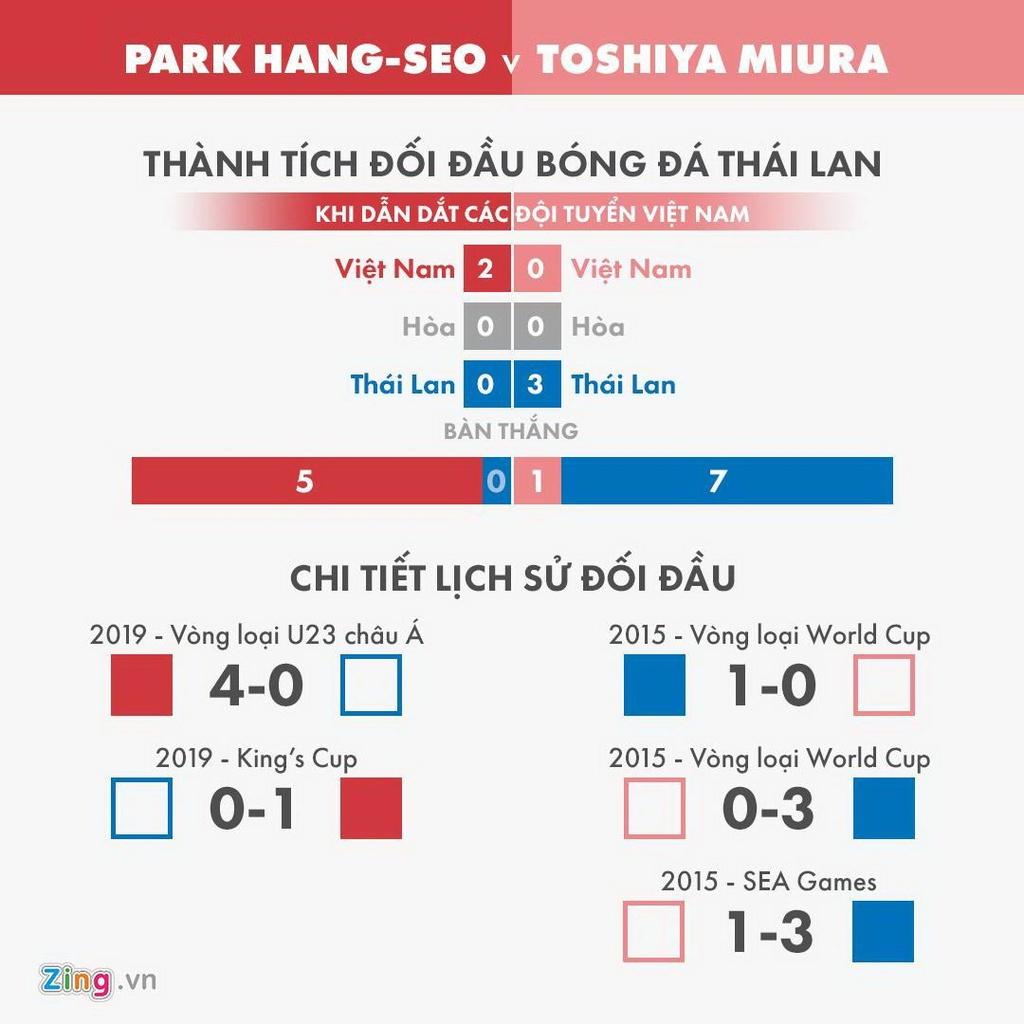 Vi sao Miura that bai con Park Hang-seo chien thang Thai Lan hinh anh 3