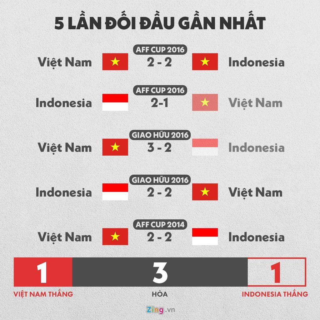 Tuyen Viet Nam mat hon mot tieng den san vi tac duong o Indonesia hinh anh 9