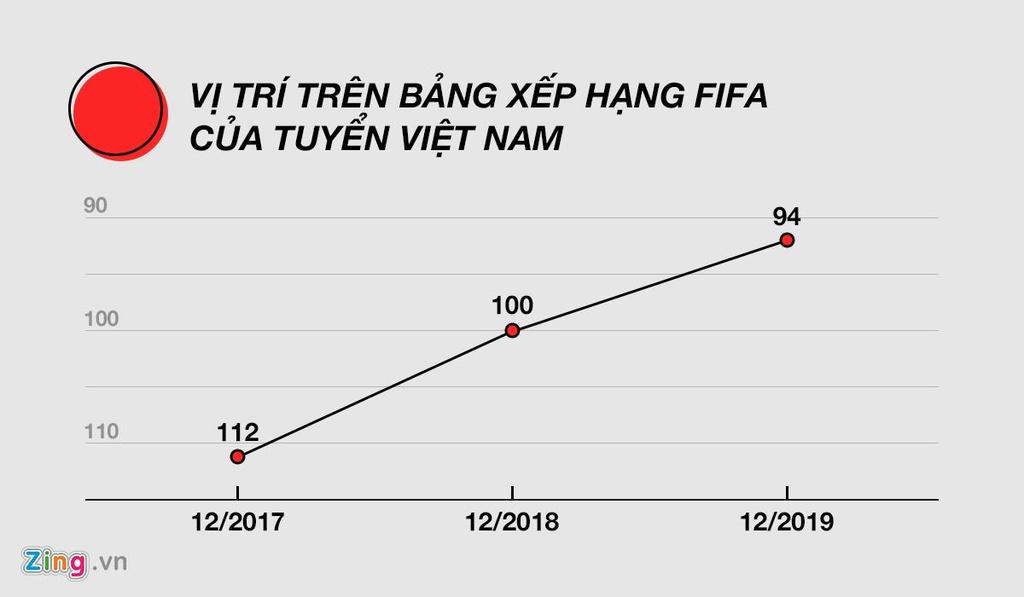 Vi sao U23 Viet Nam va ca chau A khat thang tren dat Thai Lan? hinh anh 2 Do_hoa_FIFA.jpg