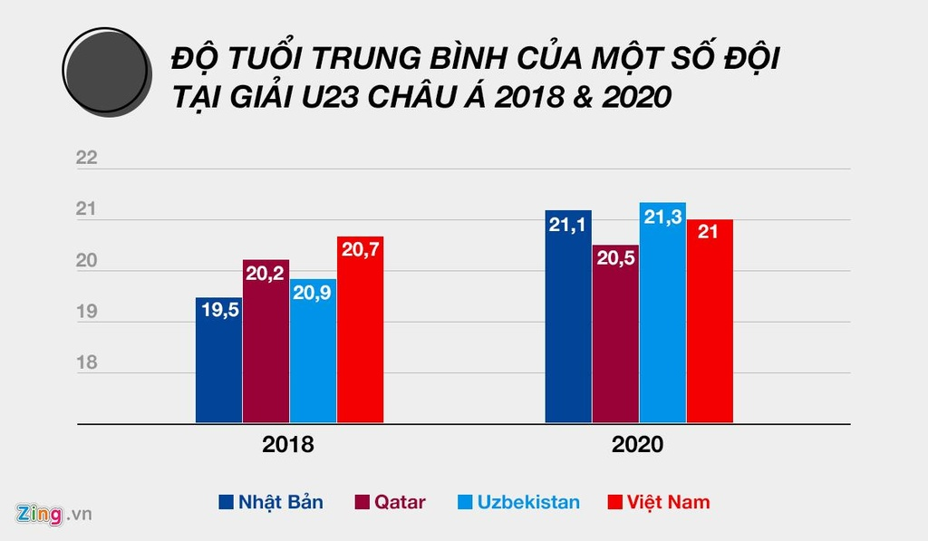 Vi sao U23 Viet Nam va ca chau A khat thang tren dat Thai Lan? hinh anh 4 Do_hoa_tuoi_trung_binh.jpg