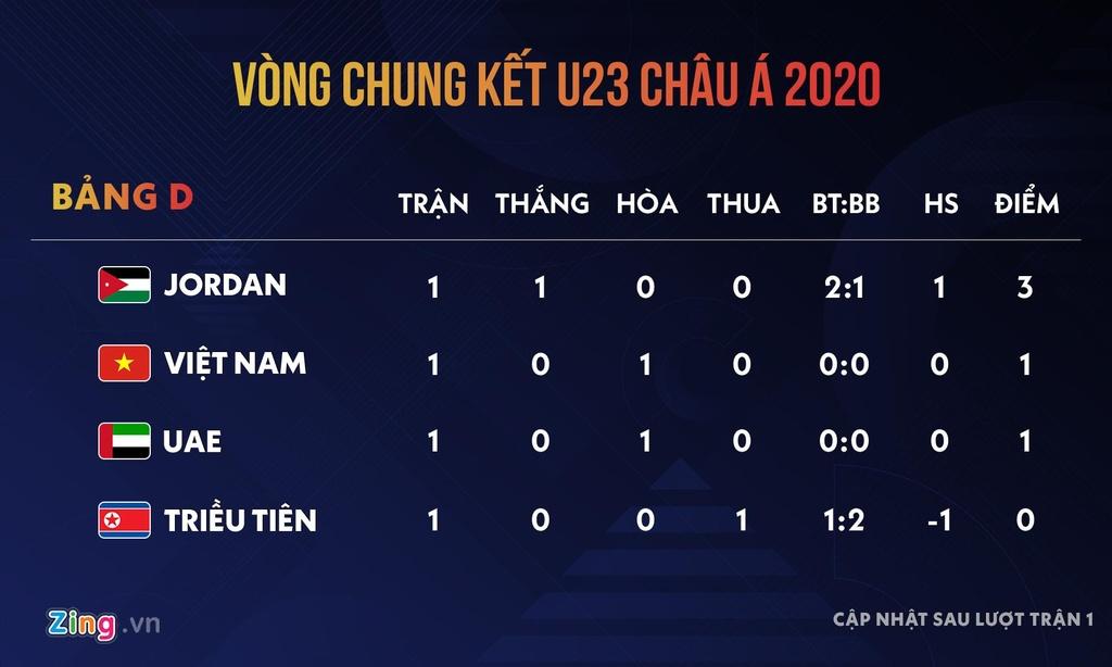 U23 Viet Nam Lee Young-jin anh 11