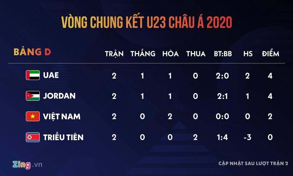 U23 Viet Nam vs Trieu Tien: Dung cho doi, hay tu lam nen chien thang hinh anh 7 Quang_Hai_vs_U23_Jordan_11.jpg
