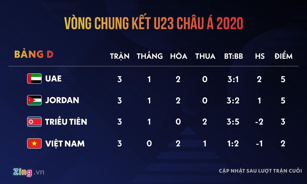 U23 Viet Nam va 90 phut tu hy vong toi that bai tai giai chau A hinh anh 13