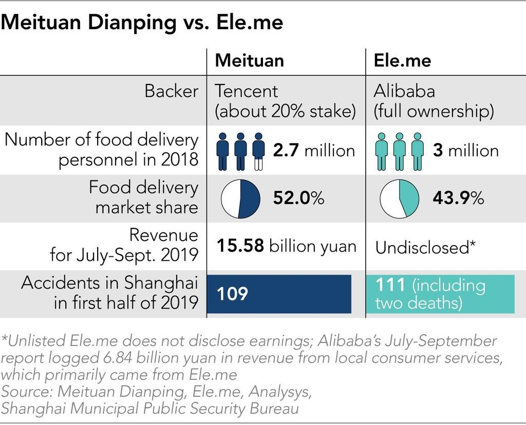 Tai xe giao do an TQ lieu mang song de lam giau cho Alibaba va Tencent hinh anh 6