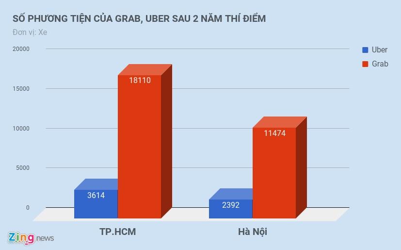 uber grab tang chiet khau,  tai xe uber grab anh 4