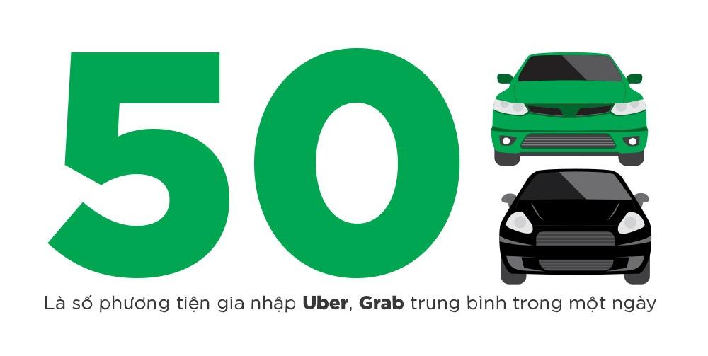 uber grab tang chiet khau,  tai xe uber grab anh 1