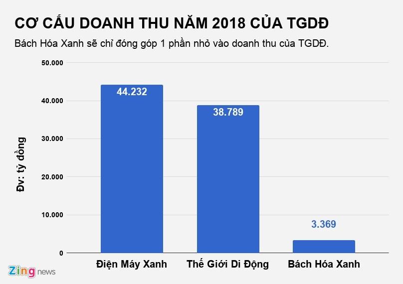 The Gioi Di Dong da dong 7 cua hang dien thoai tu dau nam den nay
