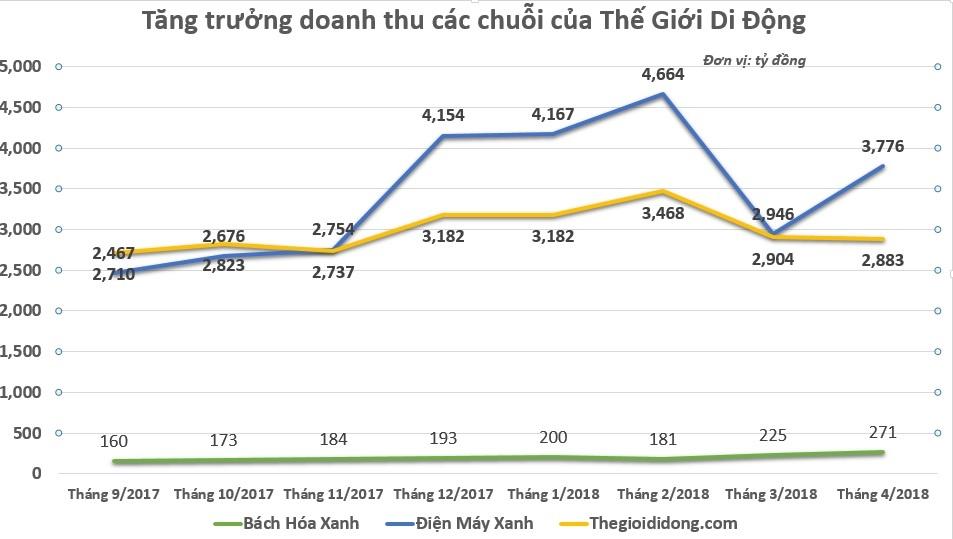 The Gioi Di Dong voi mong muon 'ban ca the gioi' co thanh hien thuc? hinh anh 6