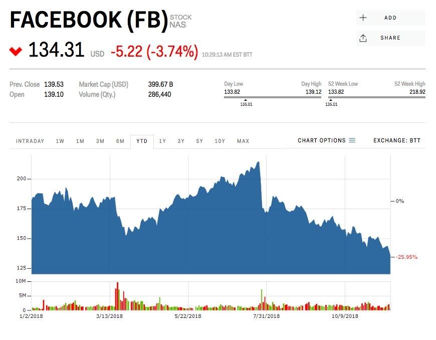 Giá cổ phiếu của Facebook đã giảm mạnh trong vài tháng qua. Ảnh: Market Insider.