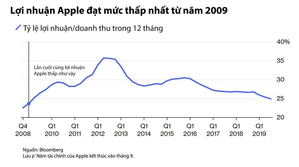 Muon tro thanh cong ty dich vu, Apple nen giam gia iPhone hinh anh 1