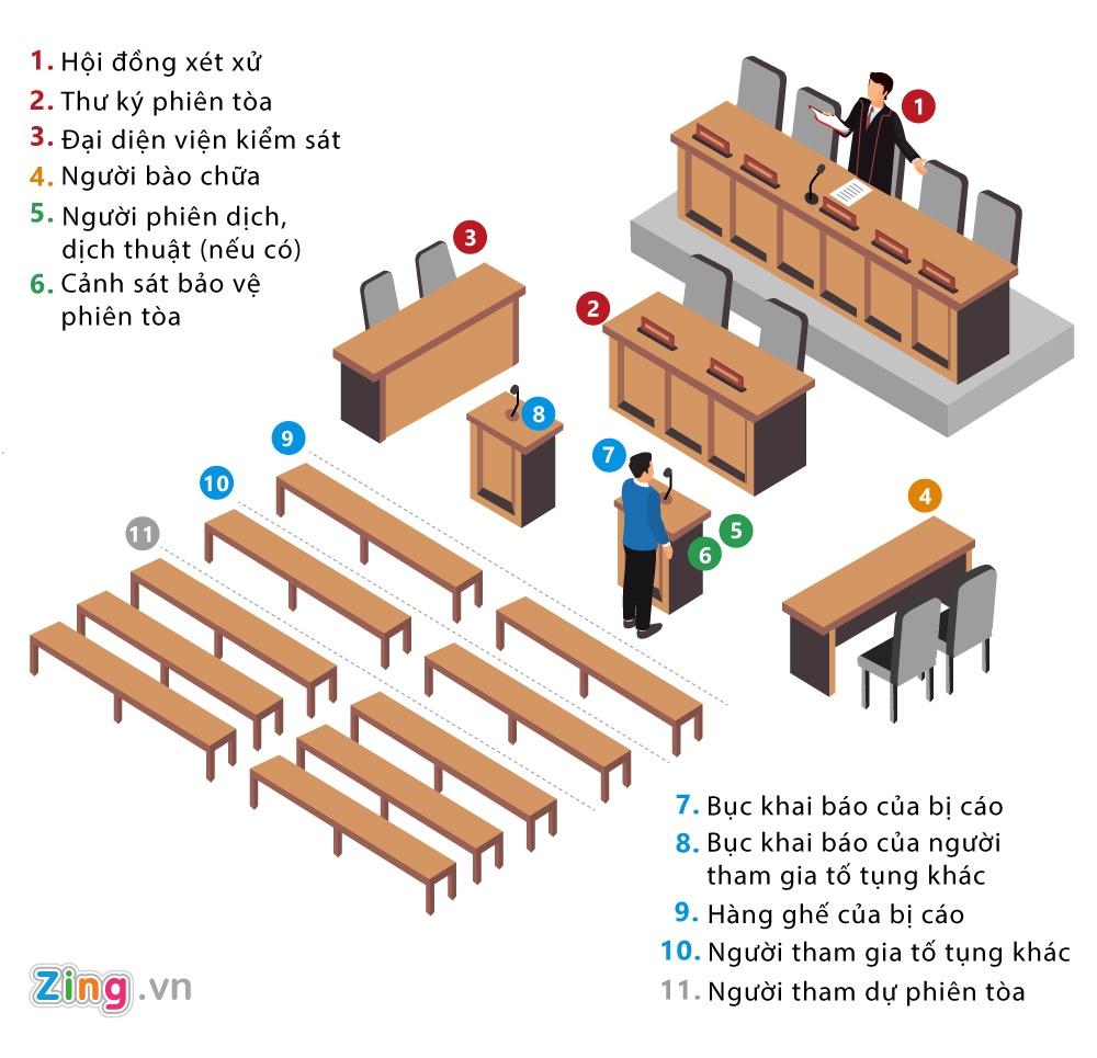 Dinh La Thang, Trinh Xuan Thanh trong phien toa lich su hinh anh 5