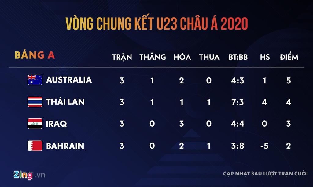 U23 Thai Lan vao tu ket giai chau A 2020 anh 19