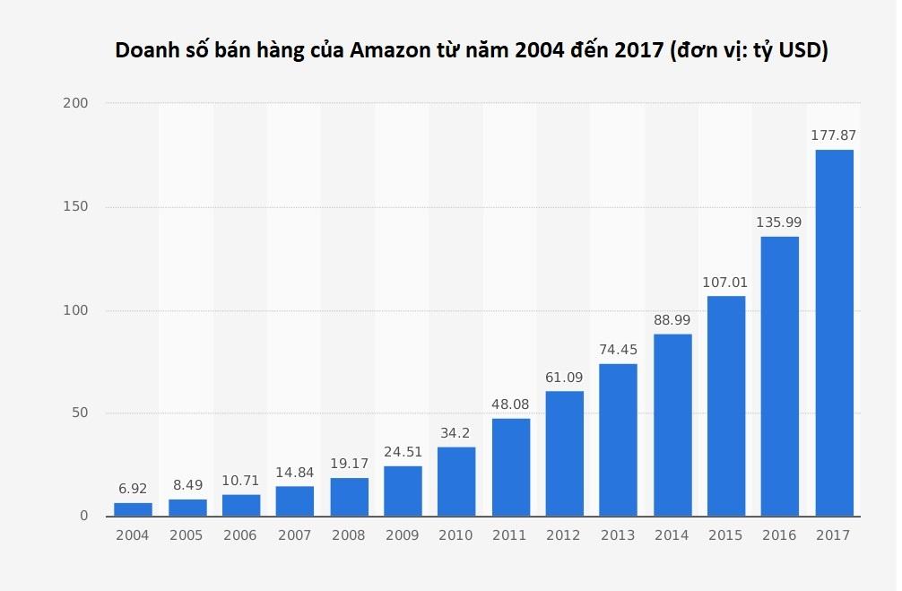 Jeff Bezos bien Amazon thanh de che ban le nhanh nhu the nao anh 7