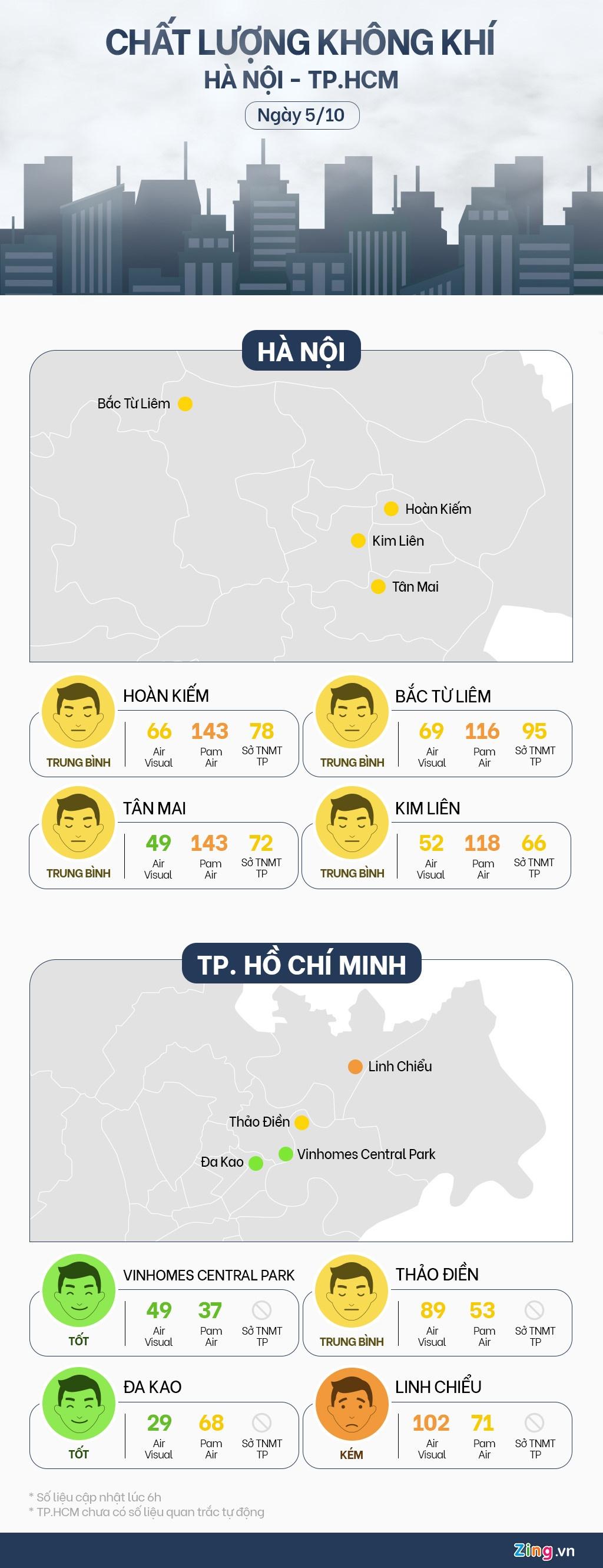 Chat luong khong khi Ha Noi va TP.HCM ngay 5/10 hinh anh 1