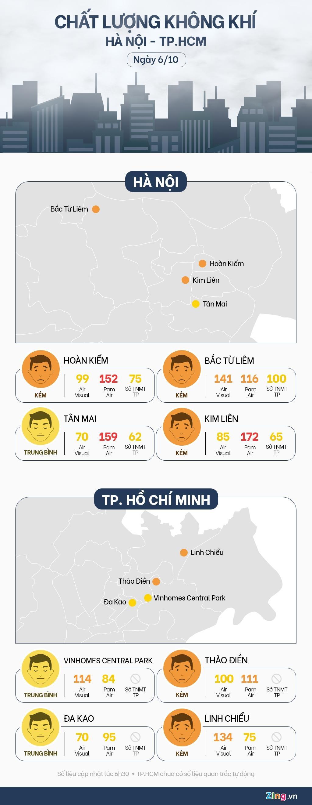 Sang 6/10: Pam Air canh bao khong khi HN, TP.HCM cao tren Air Visual hinh anh 1