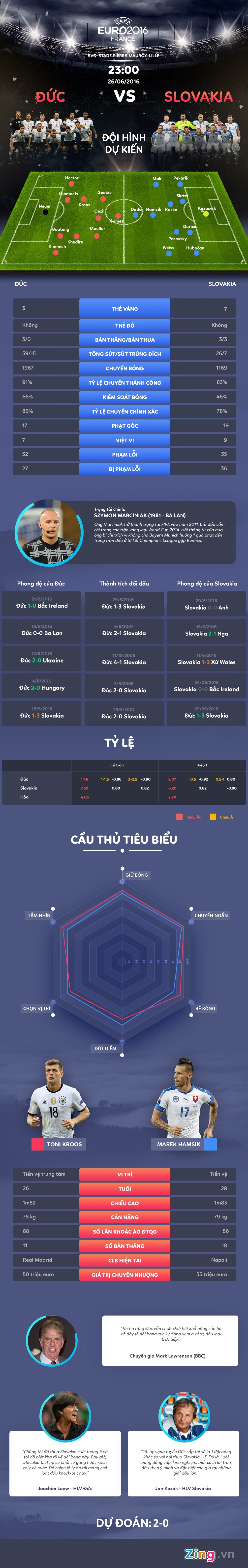 Duc vs Slovakia: Thoi khac cua su that hinh anh 1