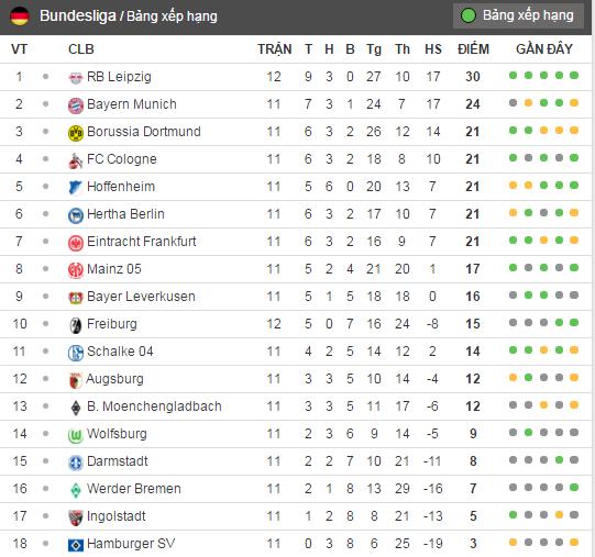 Doi bi ghet nhat nuoc Duc cung co vi tri so 1 Bundesliga hinh anh 11