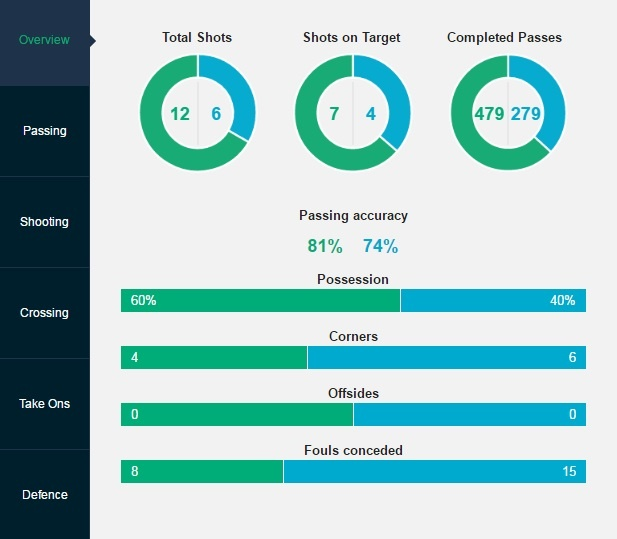 tran Everton vs Leicester City anh 14