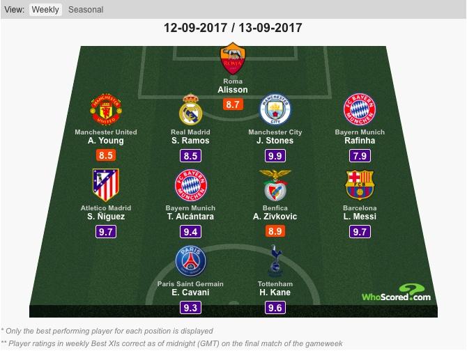 Messi vang mat, Fellaini lot vao doi hinh tieu bieu Champions League hinh anh 2
