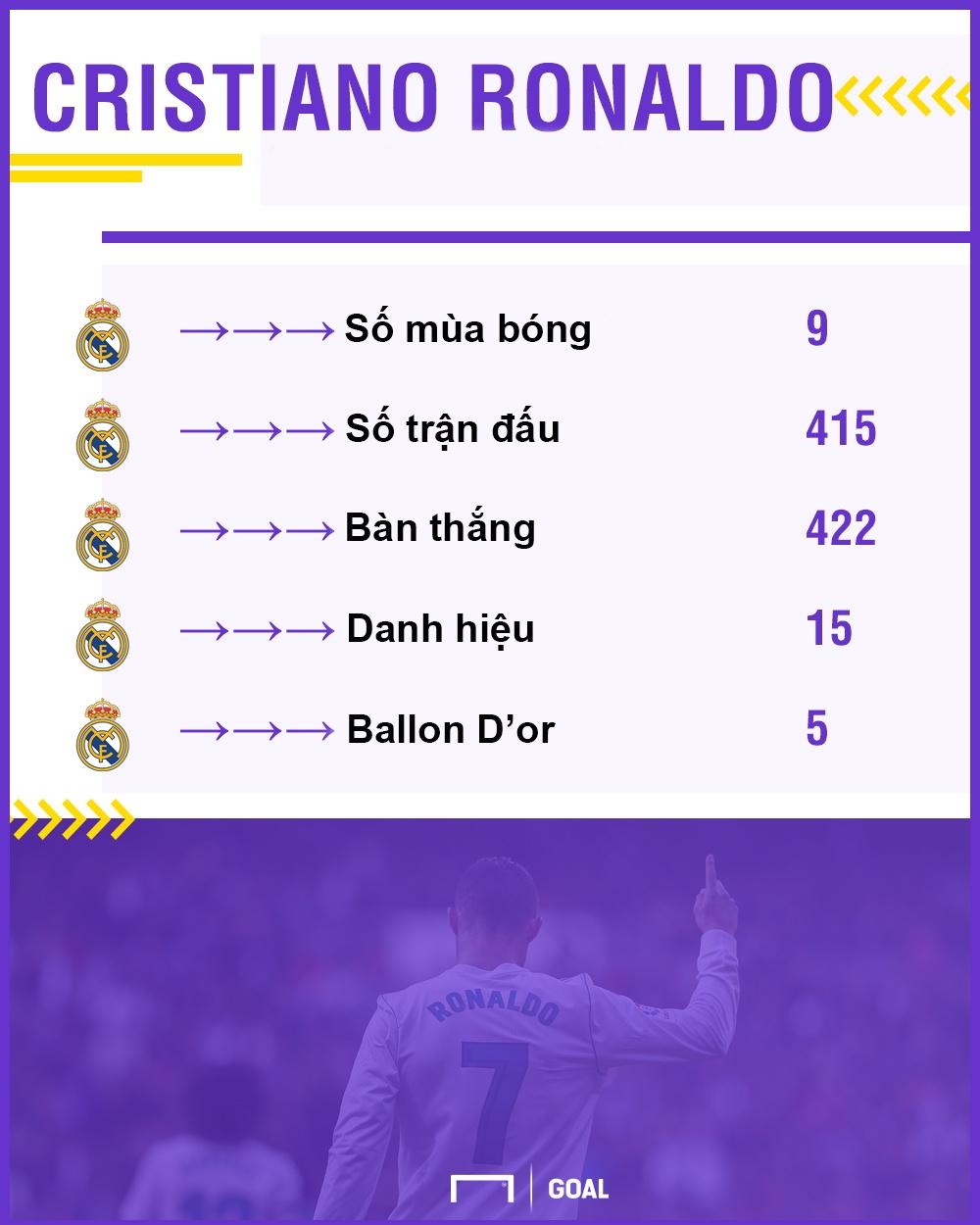 Cac danh thu Real noi gi khi Ronaldo tu nhan gioi nhat lich su? hinh anh 4