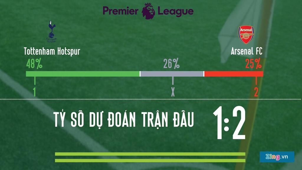 Tottenham vs Arsenal: Kane va Aubameyang tranh tien dao so 1 London hinh anh 2
