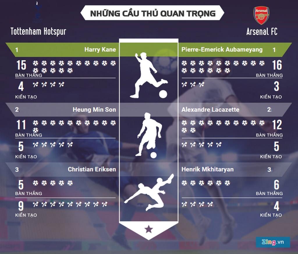 Tottenham vs Arsenal: Kane va Aubameyang tranh tien dao so 1 London hinh anh 4