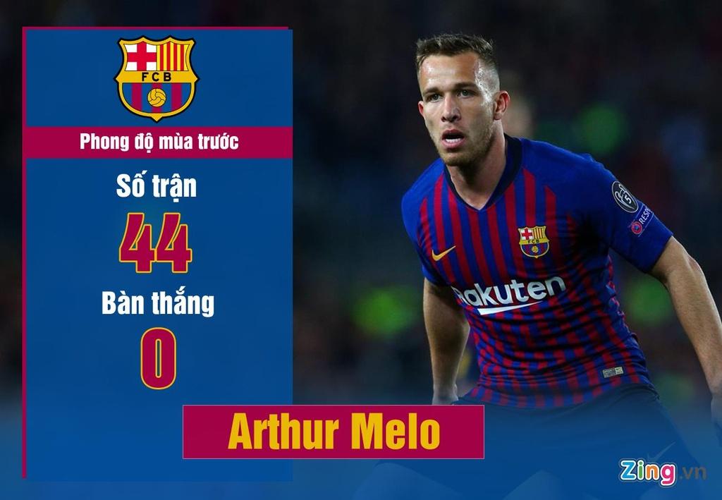 Danh gia nhung ban hop dong giup Barca vo dich La Liga hinh anh 2