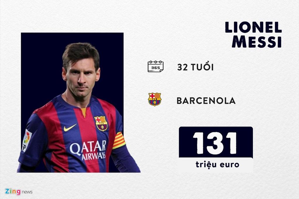 Thu nhap cua Messi anh 1