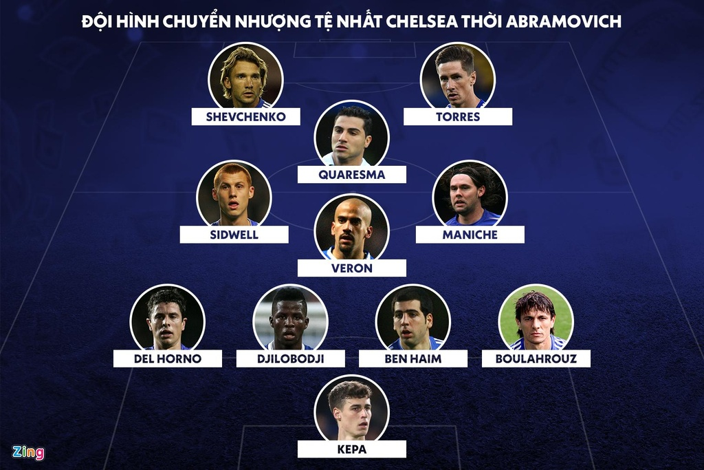 Doi hinh Chelsea te nhat lich su anh 1