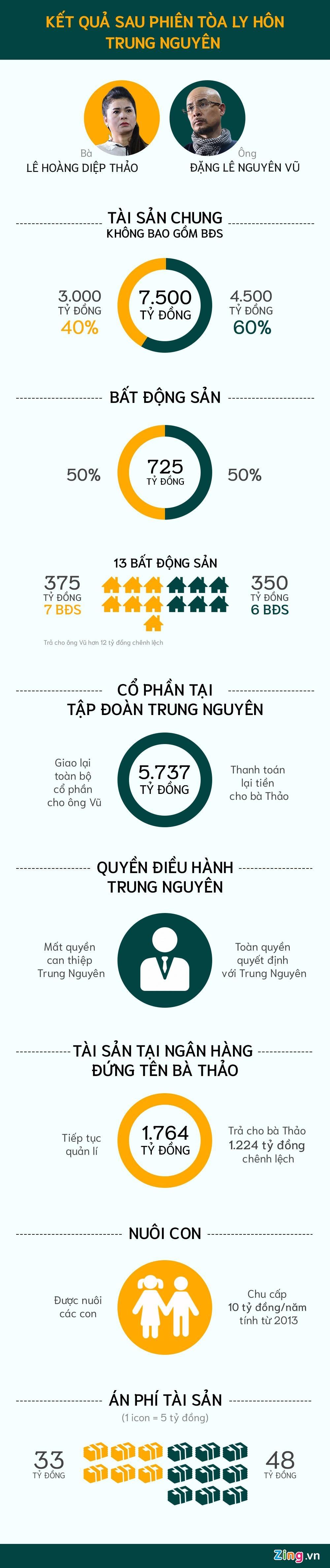 Ket qua phan chia tai san cua vo chong Dang Le Nguyen Vu hinh anh 1