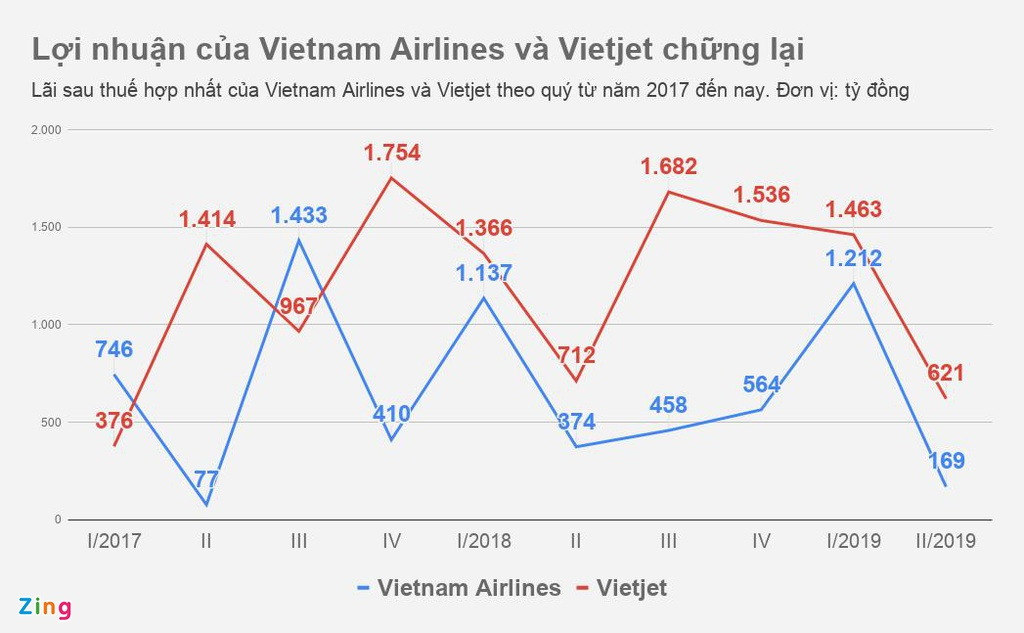 giua Vietnam Airlines va Vietjet anh 1
